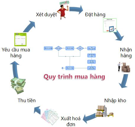 Quan-ly-mua-hang-SureERP.JPG